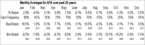 Monthly Seasonal AllianceBernstein National Municipal Income Fund, Inc. (NYSE:AFB)