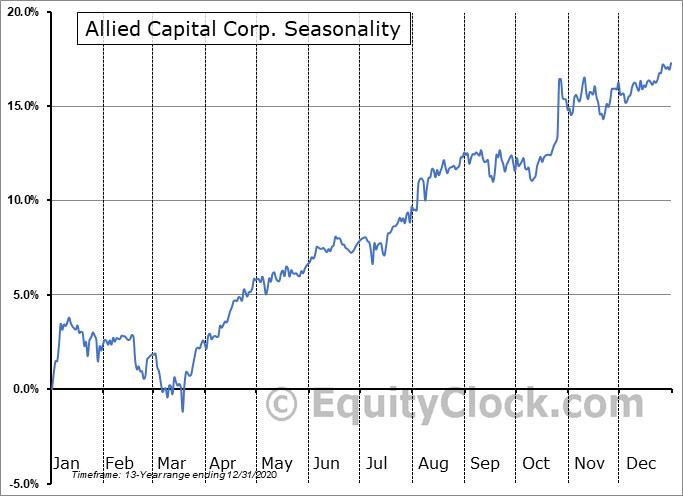 Allied Capital Corp. (NYSE:AFC) Seasonal Chart
