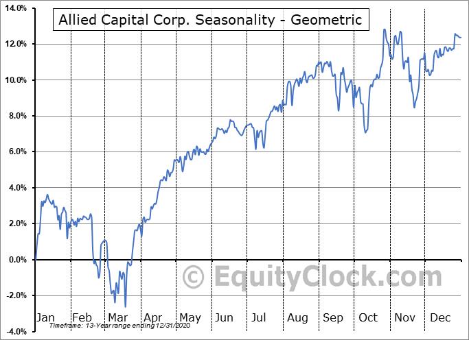 Allied Capital Corp. (NYSE:AFC) Seasonality