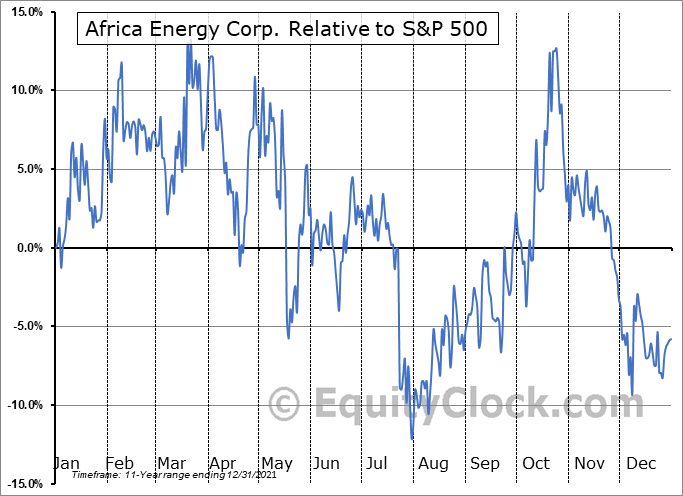 AFE.V Relative to the S&P 500