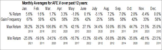 Monthly Seasonal Africa Energy Corp. (TSXV:AFE.V)