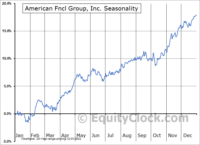 American Fncl Group, Inc. (NYSE:AFG) Seasonal Chart