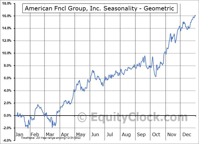 American Fncl Group, Inc. (NYSE:AFG) Seasonality