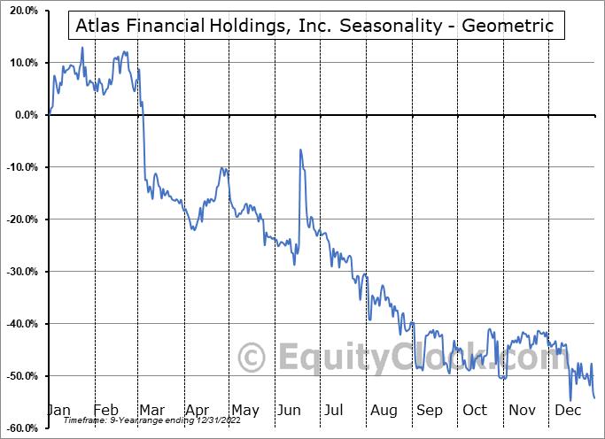 Atlas Financial Holdings, Inc. (OTCMKT:AFHIF) Seasonality