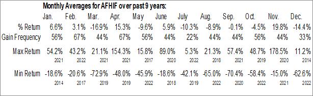 Monthly Seasonal Atlas Financial Holdings, Inc. (OTCMKT:AFHIF)