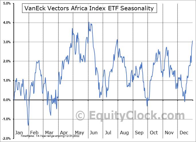 VanEck Vectors Africa Index ETF (NYSE:AFK) Seasonal Chart