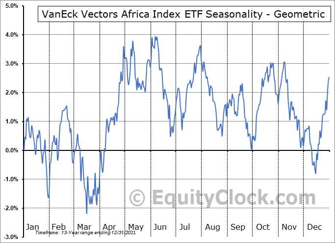 VanEck Vectors Africa Index ETF (NYSE:AFK) Seasonality