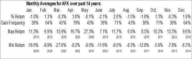 Monthly Seasonal VanEck Vectors Africa Index ETF (NYSE:AFK)