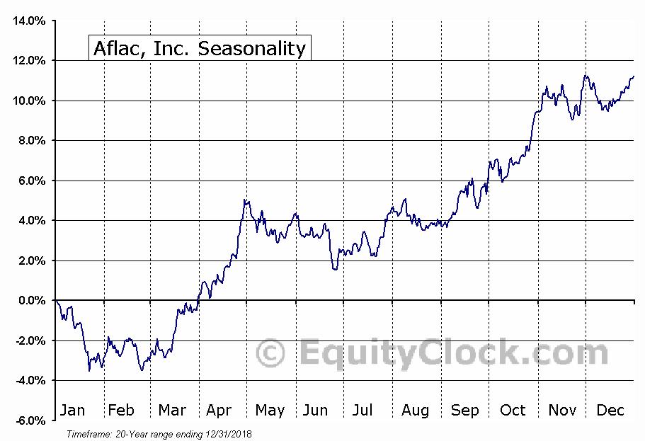 Aflac, Inc. (NYSE:AFL) Seasonal Chart