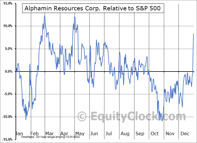 AFM.V Relative to the S&P 500