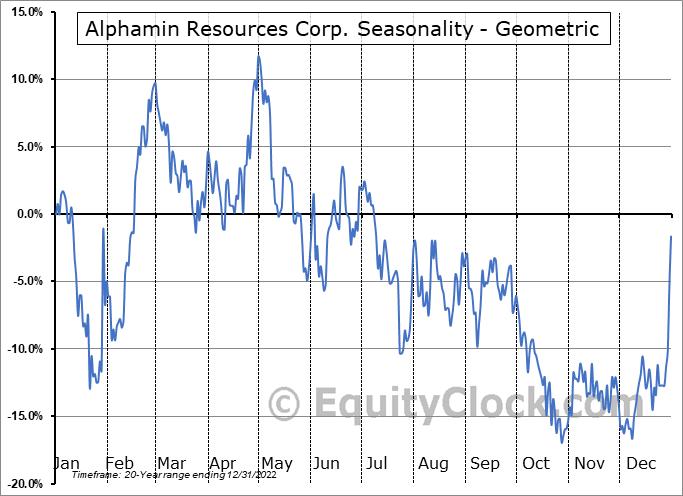 Alphamin Resources Corp. (TSXV:AFM.V) Seasonality