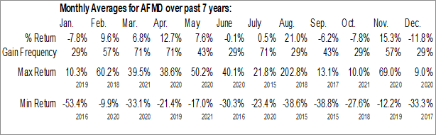 Monthly Seasonal Affimed Therapeutics BV (NASD:AFMD)