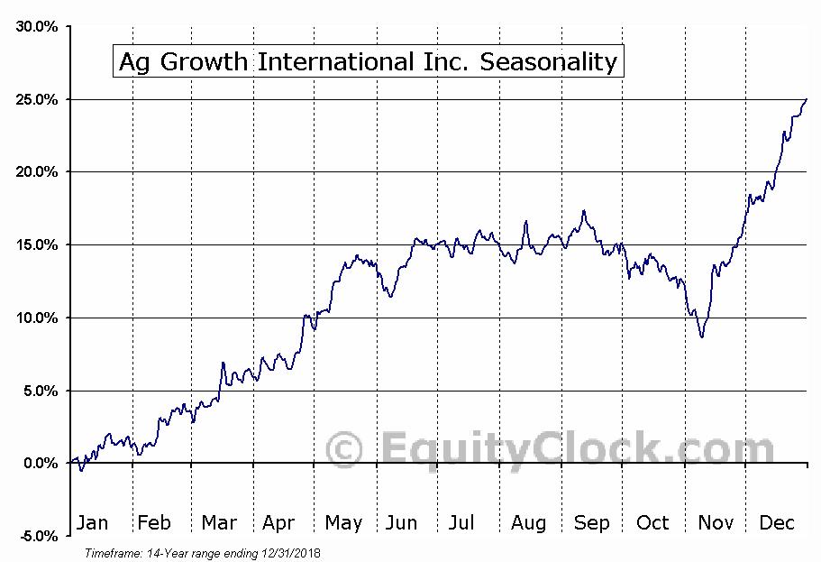 Ag Growth International Inc. (TSE:AFN.TO) Seasonal Chart
