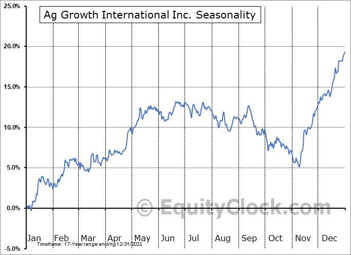 Ag Growth International Inc. (TSE:AFN.TO) Seasonality