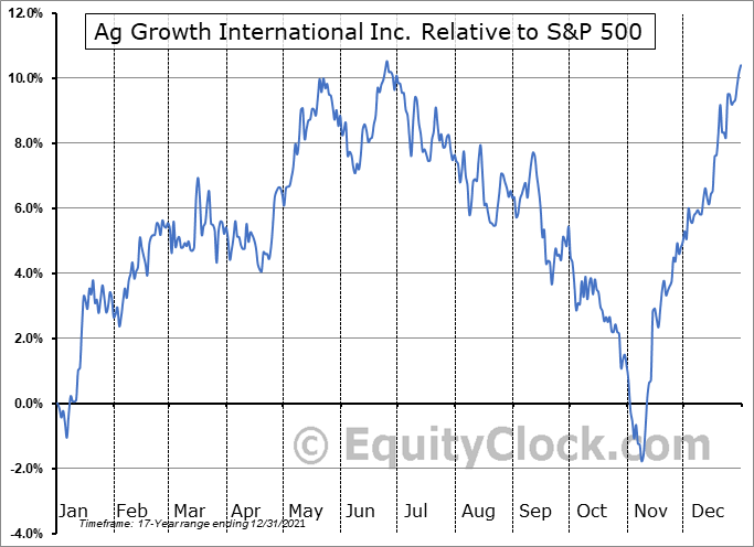 AFN.TO Relative to the S&P 500