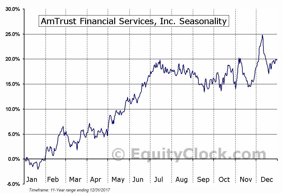 AmTrust Financial Services, Inc. (NASD:AFSI) Seasonal Chart
