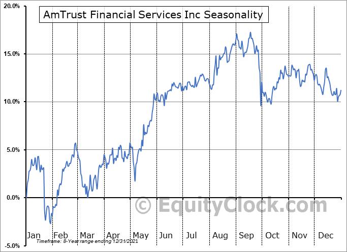 AmTrust Financial Services Inc (OTCMKT:AFSIA) Seasonality
