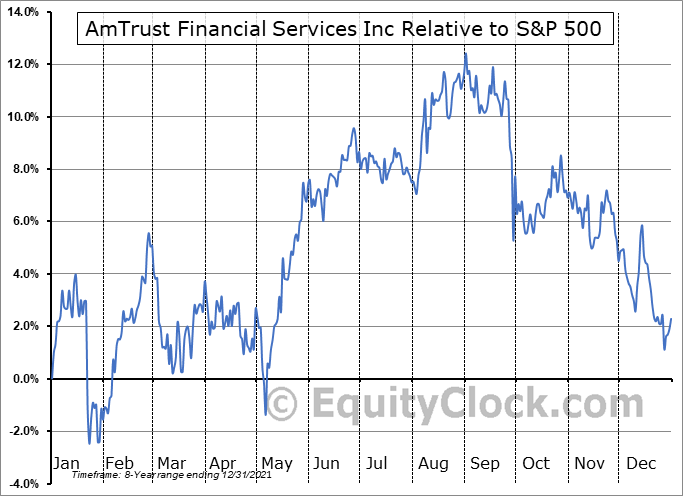 AFSIA Relative to the S&P 500