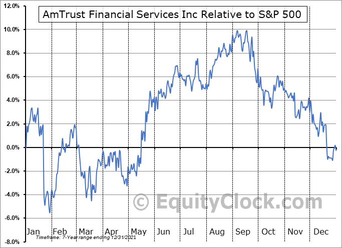 AFSIB Relative to the S&P 500