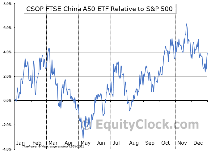 AFTY Relative to the S&P 500