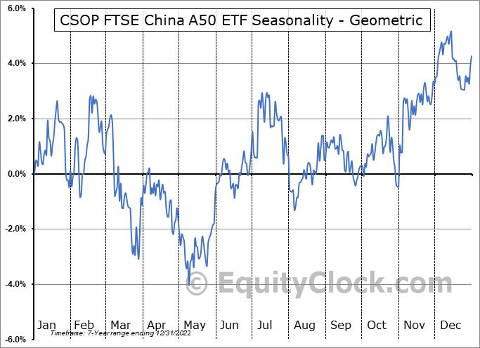 CSOP FTSE China A50 ETF (AMEX:AFTY) Seasonality