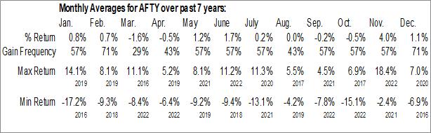 Monthly Seasonal CSOP FTSE China A50 ETF (AMEX:AFTY)