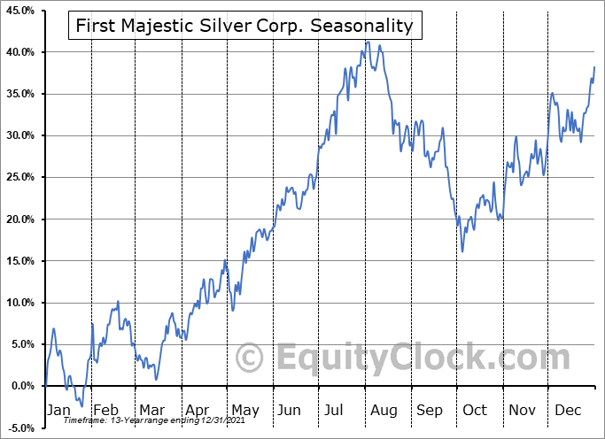First Majestic Silver Corp. (NYSE:AG) Seasonal Chart