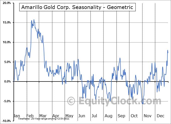 Amarillo Gold Corp. (TSXV:AGC.V) Seasonality