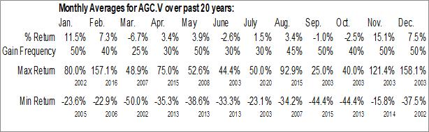 Monthly Seasonal Amarillo Gold Corp. (TSXV:AGC.V)