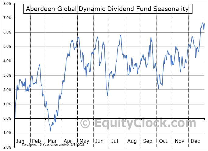 Aberdeen Global Dynamic Dividend Fund (NYSE:AGD) Seasonality