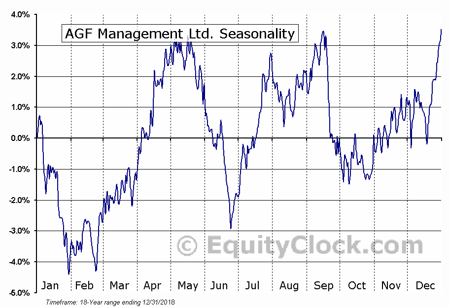 AGF Management Limited (TSE:AGF.B) Seasonal Chart