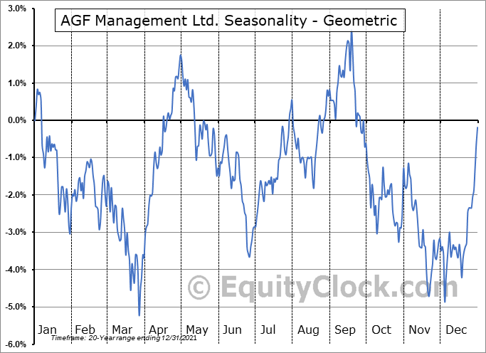 AGF Management Ltd. (TSE:AGF/B.TO) Seasonality