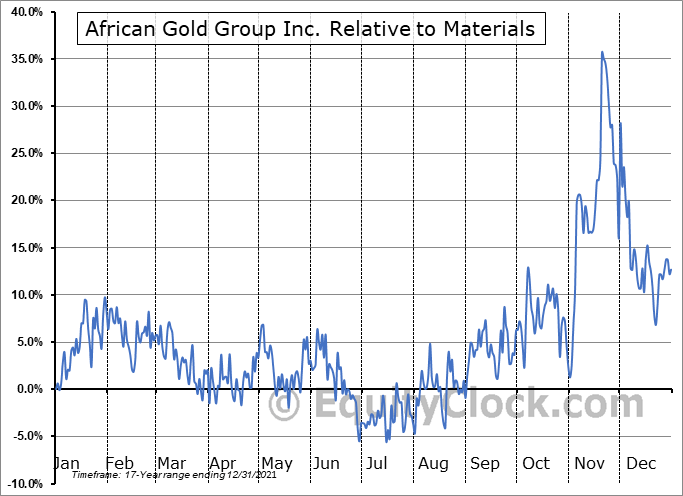 AGG.V Relative to the Sector