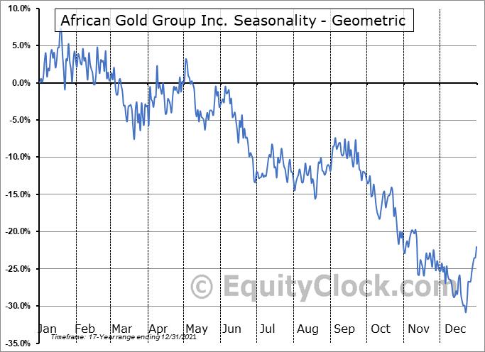 African Gold Group Inc. (TSXV:AGG.V) Seasonality