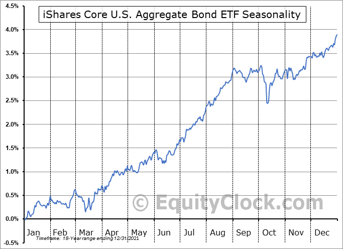 iShares Barclays Aggregate Bond Fund  (NYSE:AGG) Seasonal Chart