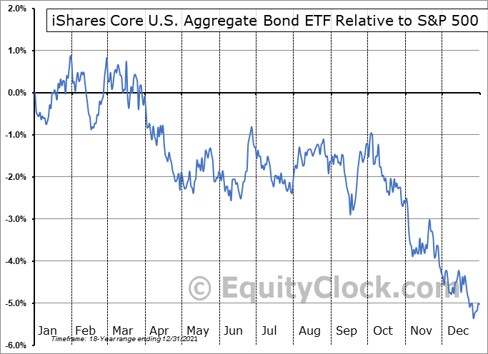 AGG Relative to the S&P 500