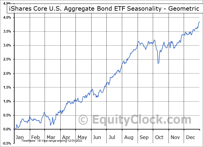 iShares Core U.S. Aggregate Bond ETF (NYSE:AGG) Seasonality