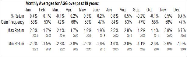Monthly Seasonal iShares Core U.S. Aggregate Bond ETF (NYSE:AGG)