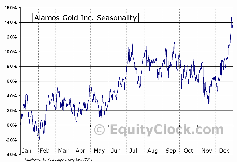 Alamos Gold Inc. (NYSE:AGI) Seasonal Chart