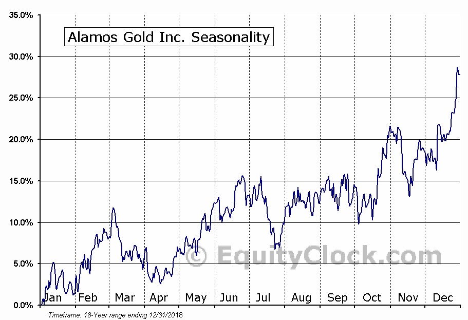 Alamos Gold (TSE:AGI) Seasonal Chart