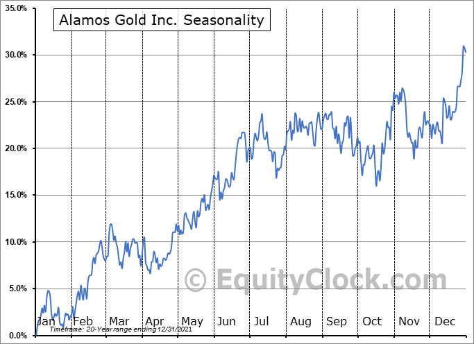Alamos Gold Inc. (TSE:AGI.TO) Seasonal Chart