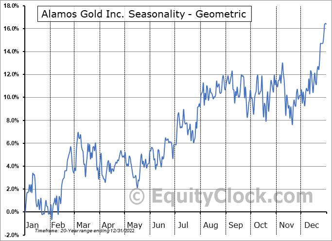 Alamos Gold Inc. (TSE:AGI.TO) Seasonality