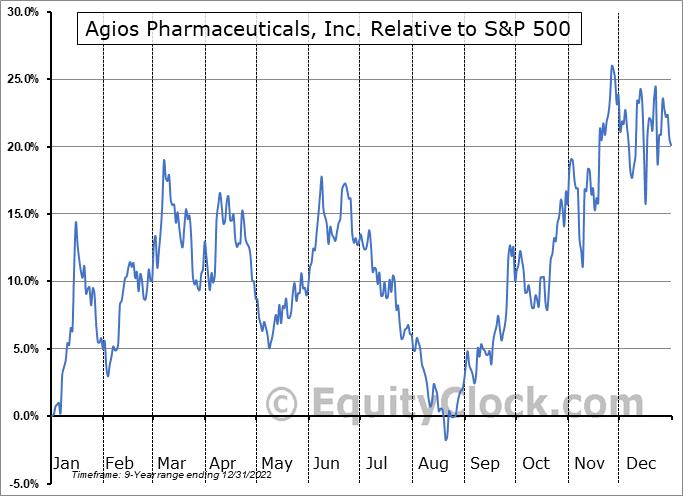 AGIO Relative to the S&P 500