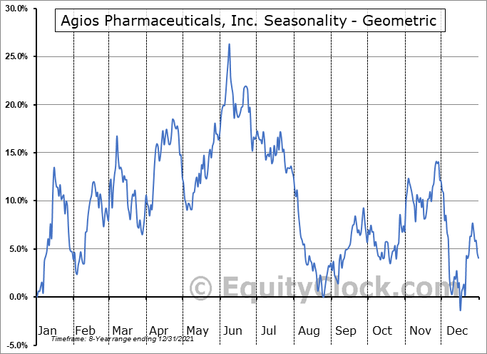 Agios Pharmaceuticals, Inc. (NASD:AGIO) Seasonality