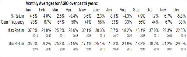 Monthly Seasonal Agios Pharmaceuticals, Inc. (NASD:AGIO)