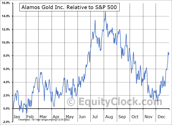 AGI Relative to the S&P 500