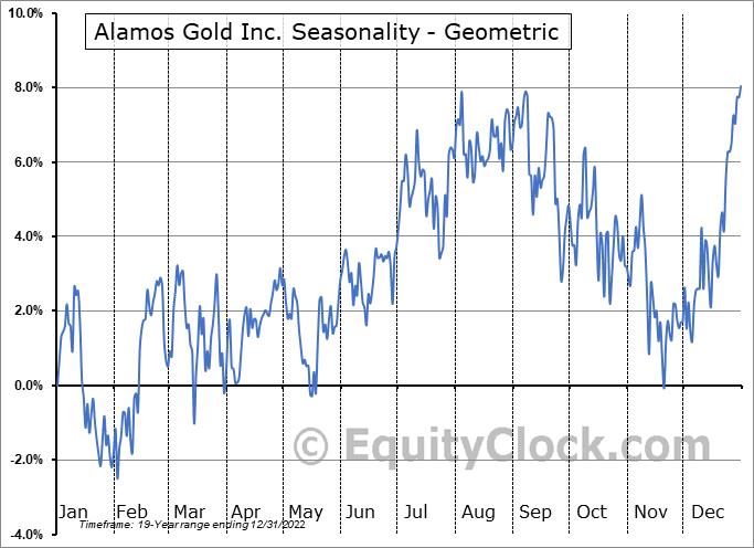 Alamos Gold Inc. (NYSE:AGI) Seasonality