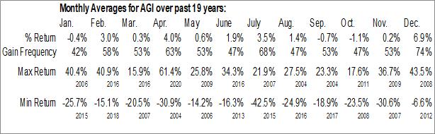 Monthly Seasonal Alamos Gold Inc. (NYSE:AGI)