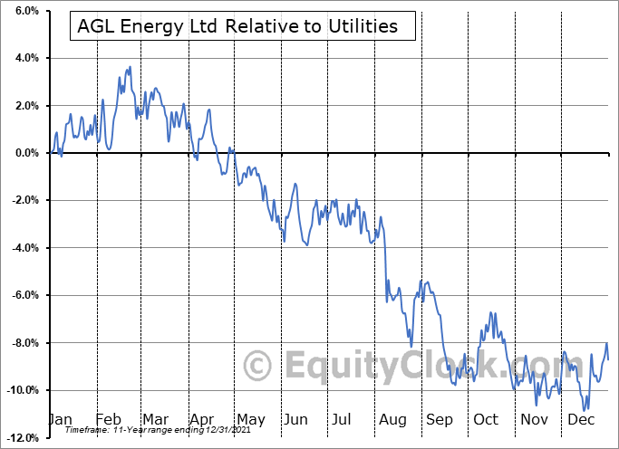 AGLXY Relative to the Sector