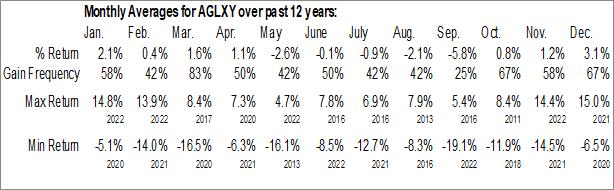 Monthly Seasonal AGL Energy Ltd (OTCMKT:AGLXY)